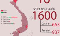 Cập nhật tình hình virus Corona tại Việt Nam (tối 14/02)
