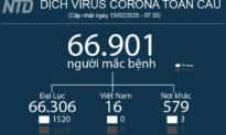 Cập nhật tình hình COVID-19 trên Thế giới (15/02 - 19:20) - Ca nhiễm COVID-19 đầu tiên tử vong tại châu Âu