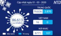 """Cập nhật tình hình Covid-19 (1/3) - Covid-19 """"giúp"""" giảm thiểu ô nhiễm không khí tại Trung Quốc"""