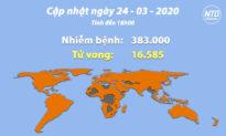 Cập nhật tình hình viêm phổi Vũ Hán (chiều 24/3): Có dấu hiệu Trung Quốc che giấu số liệu