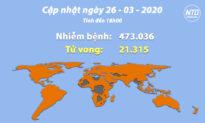 Cập nhật tình hình viêm phổi Vũ Hán (chiều 26/3): Mỹ ghi nhận thêm 14.000 ca bệnh trong 24h qua