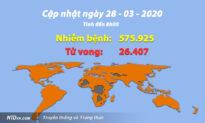Cập nhật tình hình viêm phổi Vũ Hán (sáng 28/3): Quốc gia đầu tiên ghi nhận trên 100.000 ca nhiễm