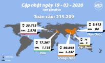 Cập nhật tình hình viêm phổi Vũ Hán (sáng 19/3): Toàn cầu đã có hơn 215.000 ca bệnh