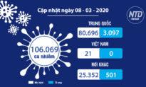 Cập nhật tình hình Covid-19 (8/3) - Hà Nội chuẩn bị 1.000 giường bệnh chống viêm phổi Vũ Hán