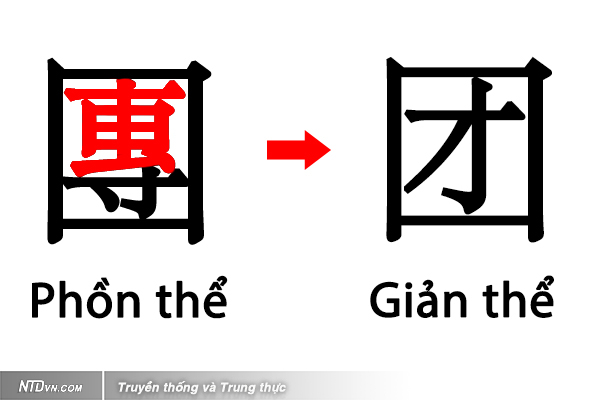Chữ Hán giản thể: Đoàn nội hữu tài