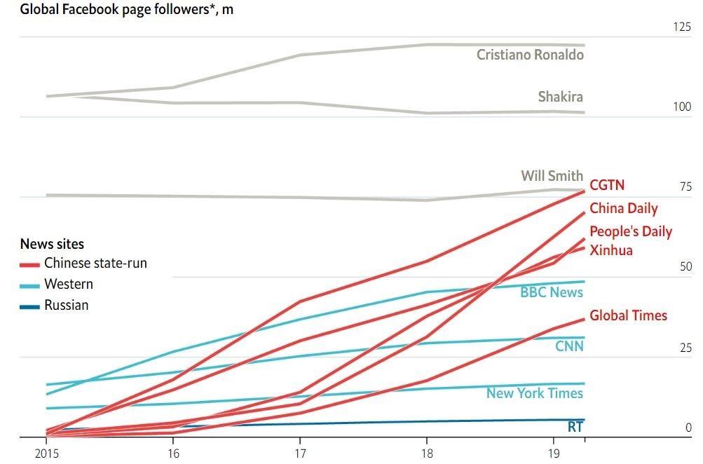 Bằng cách sử dụng ngân sách khổng lồ để chạy quảng cáo, các kênh truyền thông được hậu thuẫn bởi ĐCSTQ đều có lượng người theo dõi rất lớn, thậm chí cao hơn cả New York Times, CNN...