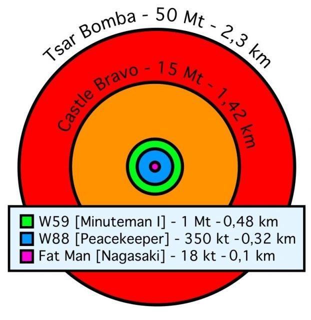Hình ảnh so sánh bán kính hủy diệt của các loại bom. Từ lớn nhất đến nhỏ nhất: Tsar Bomba - Castle Bravo - W59 - W88 - Fat Man (Nagasaki). (Wikipedia)