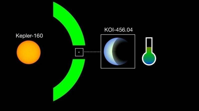 Sơ đồ mô tả cách KOI-456.04 quay quanh khu vực có thể sinh sống được của ngôi sao của nó - Kepler-160 - ở cùng khoảng cách Trái đất với Mặt Trời. Do đó, hành tinh này nhận được lượng năng lượng Mặt trời tương đương với Trái đất.