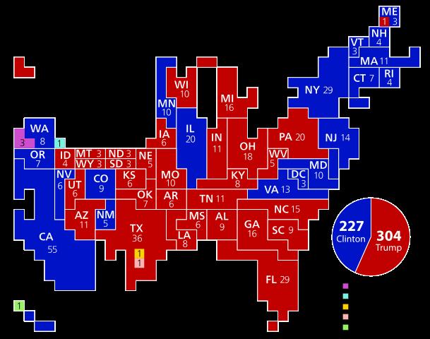 Năm 2016, Tổng thống Trump đắc cử nhờ vào số phiếu Đại cử tri trên toàn nước Mỹ lớn hơn nhiều so với Hillary Clinton.
