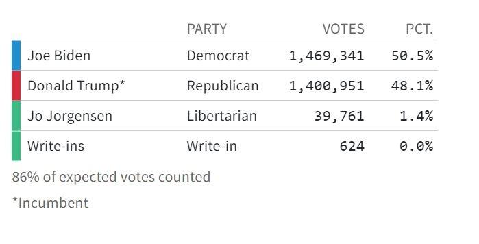 Thống kê phiếu bầu tổng thống Mỹ 2020 tại bang Arizona tối 5/11/2020.