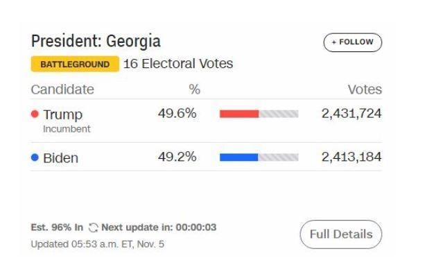 Tổng thống Donald Trump đang dẫn trước đối thủ Joe Biden ở bang Georgia với cách biệt mong manh 0.4%, tương đương hơn 18.000 phiếu.