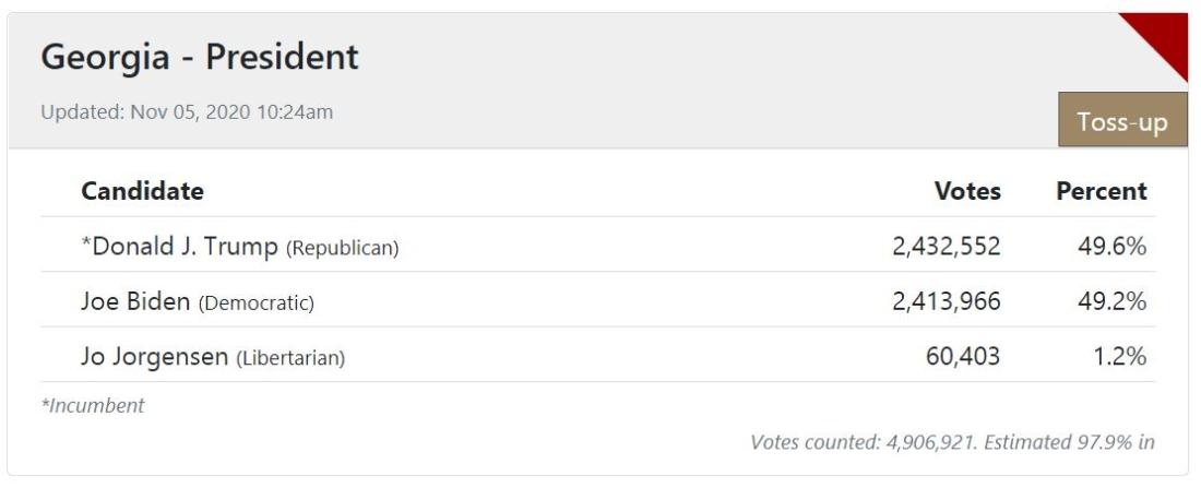 Kết quả kiểm phiếu của bang Georgia.