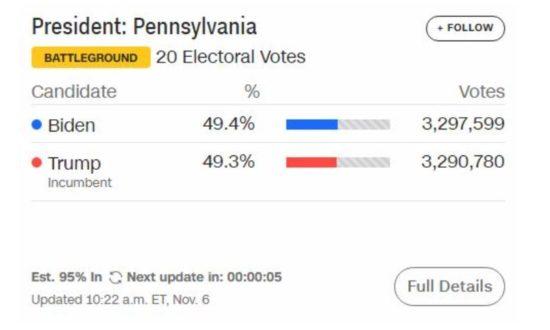 Kết quả cập nhật kiểm phiếu bang Pennsylvania lúc 22h ngày 6/11 (giờ Việt Nam)