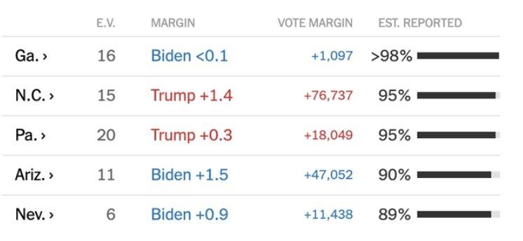 Ông Biden đang dẫn trước ông Trump tại ba bang Georgia, Arizona, Nevada; ông Trump dẫn tại North Carolina và Pennsylvania. Cách biệt ở các bang đều rất sít sao