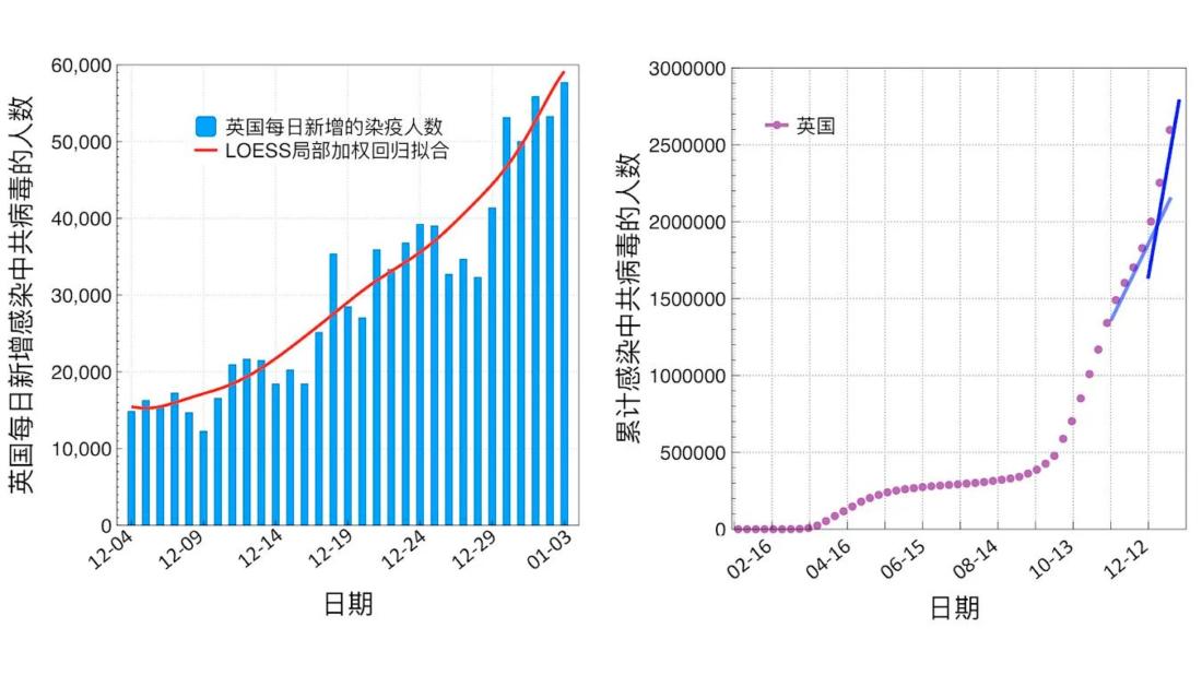 Hình 1: Từ ngày 4/12/2020 đến ngày 3/1/ 2021, đường cong biểu thị số người bị nhiễm virus Vũ Hán mỗi ngày ở Anh (trái); từ ngày 27/1/2020, đường cong biểu thị tổng số người nhiễm virus Vũ Hán ở Anh (phải). (Biểu đồ của Epoch Times; Nguồn dữ liệu: Trang web chính thức của WHO)