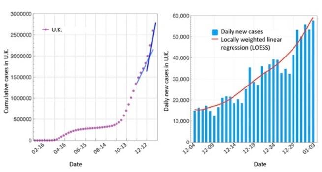 Các trường hợp lây nhiễm coronavirus ở Vương quốc Anh. Bên trái: Số ca tích lũy kể từ ngày 27 tháng 1 năm 2020. Bên phải: Số ca mắc mới hàng ngày tăng nhiều lần trong khoảng thời gian từ đầu tháng 12 năm 2020 đến đầu tháng 1 năm 2021.