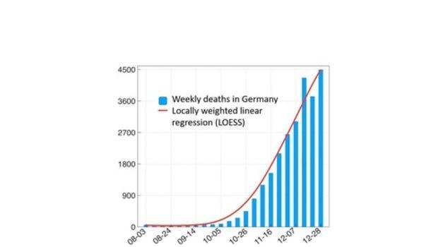 Các ca tử vong hàng tuần ở Đức do coronavirus gây ra kể từ tháng 8 năm 2020.