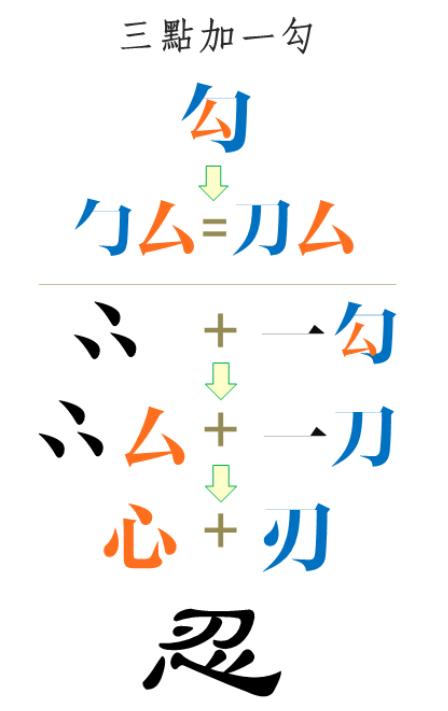 """""""Tam điểm gia nhất câu"""" là chiết tự từ chữ Nhẫn (忍). (Nguồn hình ảnh: Bạch Vân Phong Ẩn cung cấp)"""