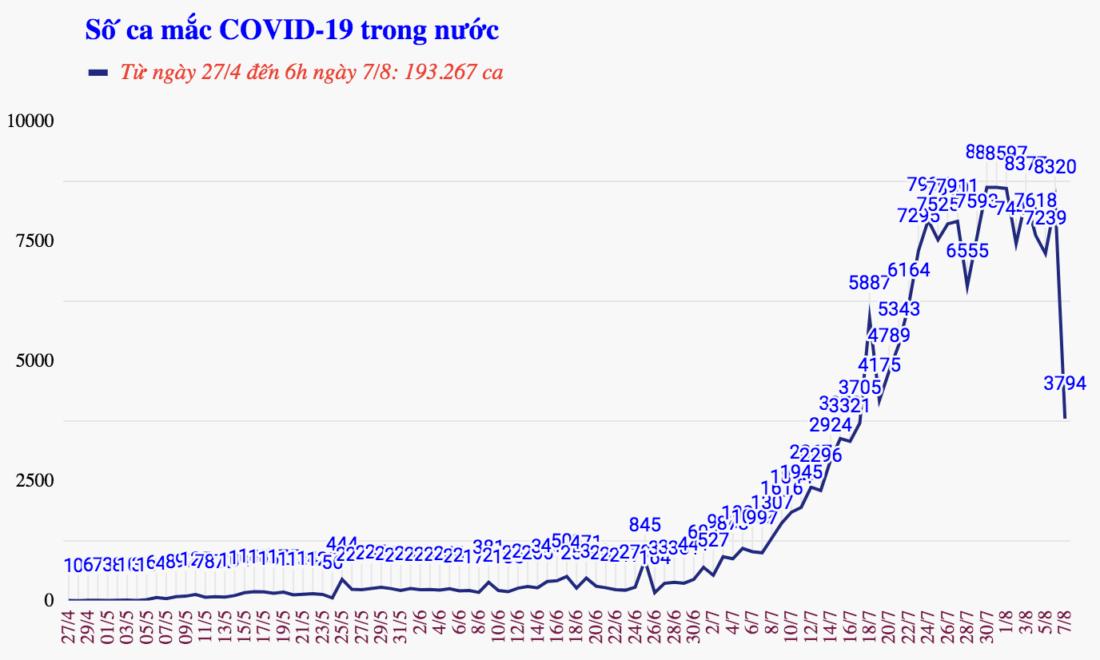 số ca mắc covid-19 trong nước