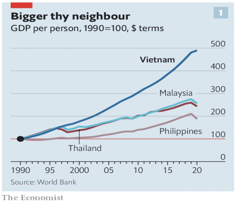 So sánh tương đối về thu nhập GDP/người, so sánh cùng kỳ gốc 1990 của Việt Nam so với một số quốc gia trong khu vực (Nguồn: The Economist)