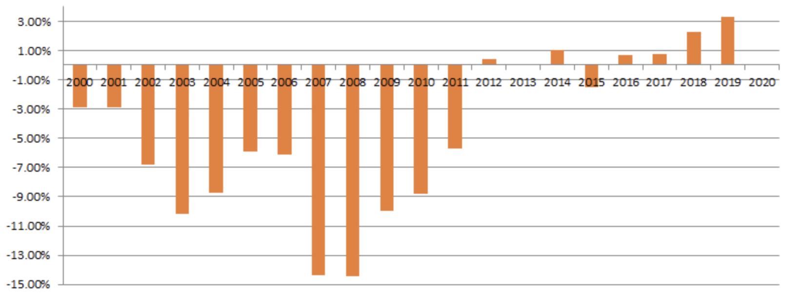Cán cân thương mại Việt Nam chỉ đạt thặng dư liên tiếp trong 4 năm gần đây, một phần nhờ hưởng lợi từ thương chiến Mỹ - Trung, trong suốt nhiều thập kỷ, Việt Nam duy trì tình trạng nhập siêu lớn (Thâm hụt hoặc Thặng dư thương mại so với GDP, NTDVN tổng hợp số liệu từ TCTK)