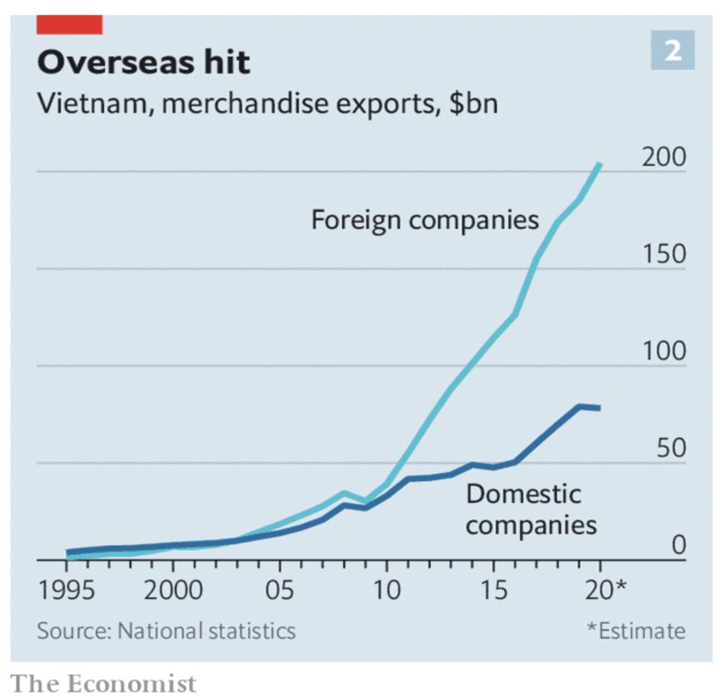 Tăng trưởng xuất khẩu của doanh nghiệp trong nước rất thấp, gần đây gia tăng nhờ thương chiến Mỹ - Trung, có một phần trong đó là gian lận xuất xứ hàng hóa từ Trung Quốc để giúp hàng hóa Trung Quốc xuất khẩu trốn thuế (Giá trị hàng hóa xuất khẩu, Tỷ USD, Xanh nhạt: DN FDI, Xanh trời: DN trong nước, nguồn: The Economist)